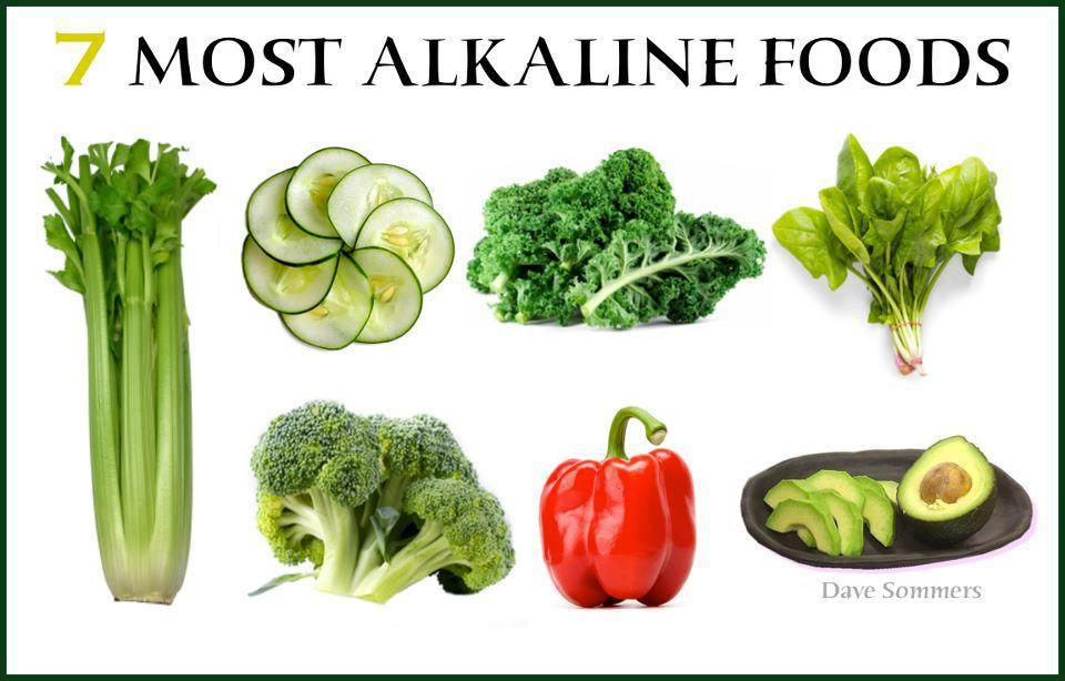 Acid Alkaline Foods List Ph